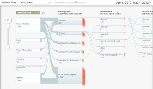 The Google analytics 'Visitor Flow' provides powerful SEO visualization tool for analyzing segmented traffic patterns