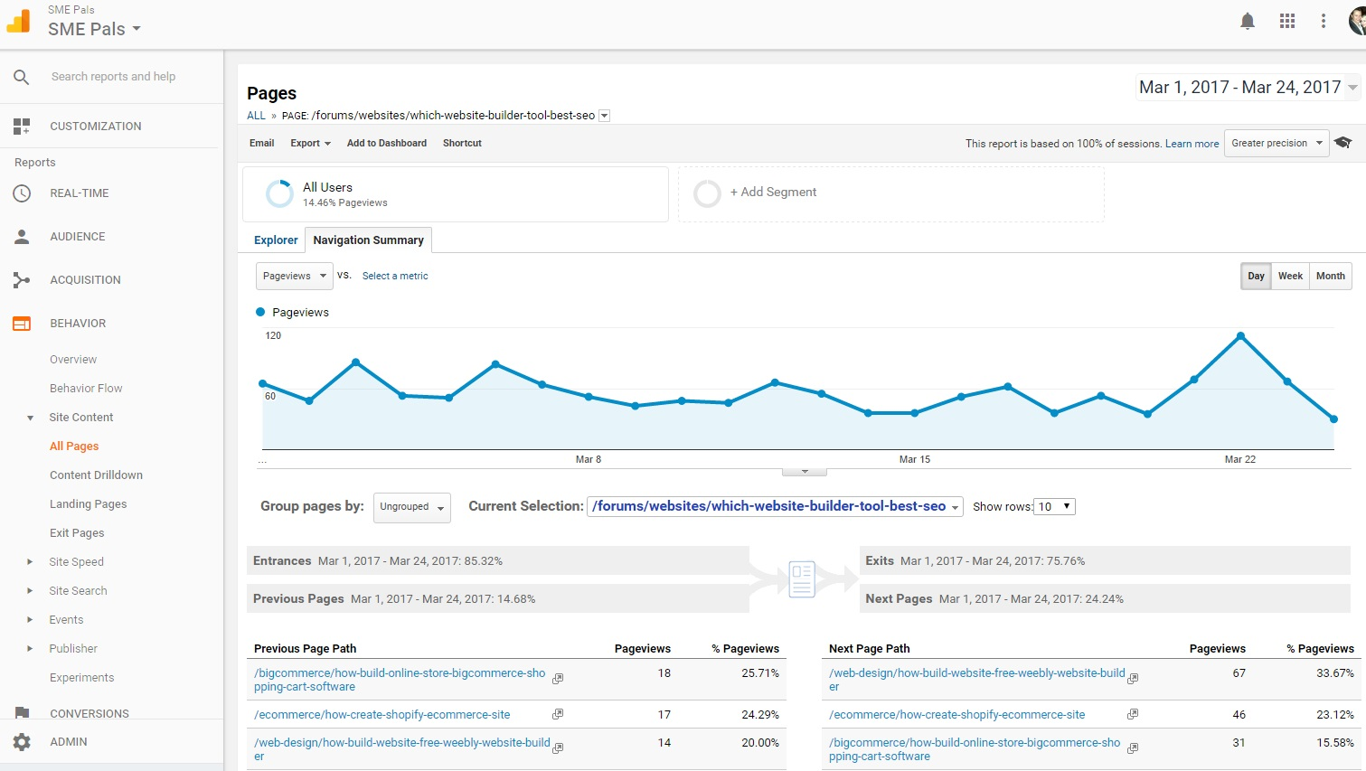 The Google analytics navigation summary can provide valuable SEO insight