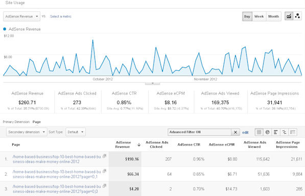 Profitable blog post earns thousands of dollars per year
