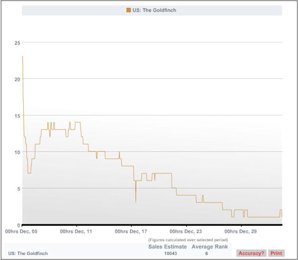 Sales graph showing high level of sales for The Goldfinch