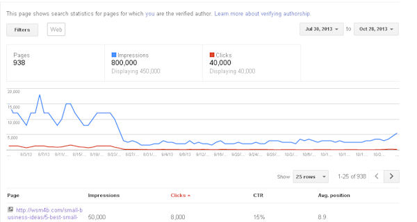 Google Webmaster Tools showing traffic drop from algorithm penalty