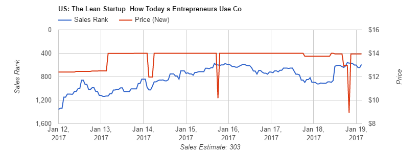 Price change charts for The Lean Startup by Eric Reis