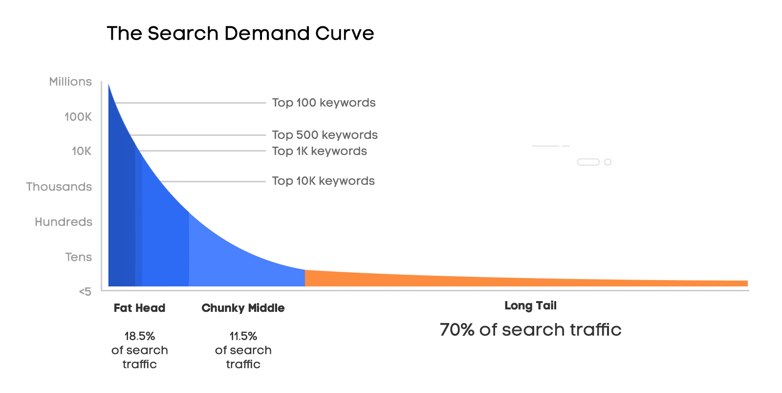 Long tail keywords account for 70% of all search traffic
