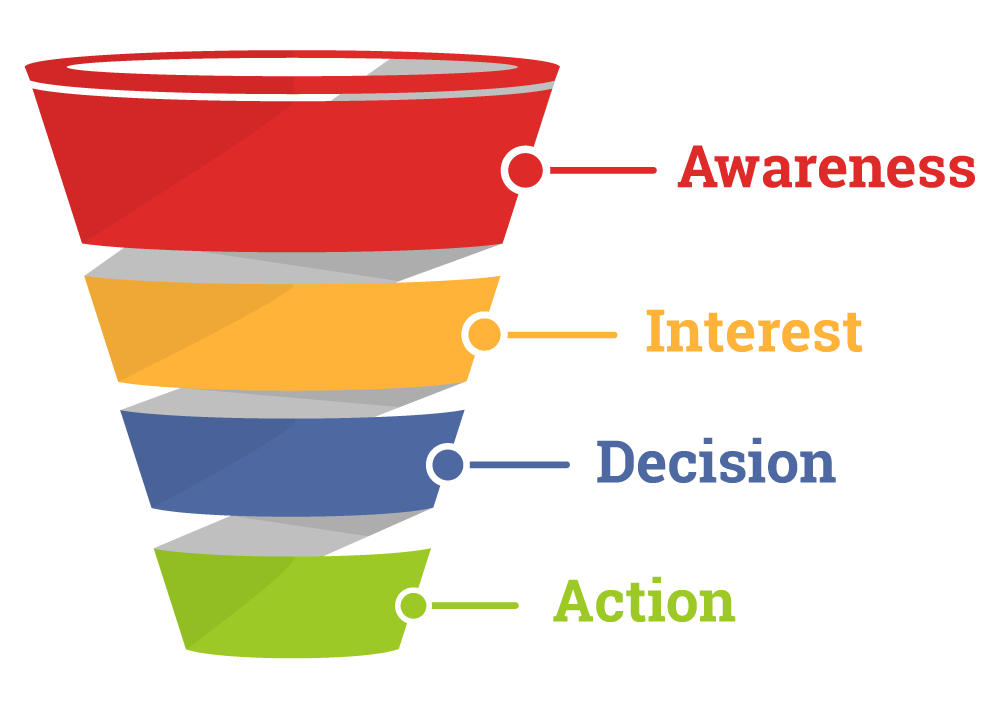 Sales funnel chart for blogger.s Pic by AdEspresso
