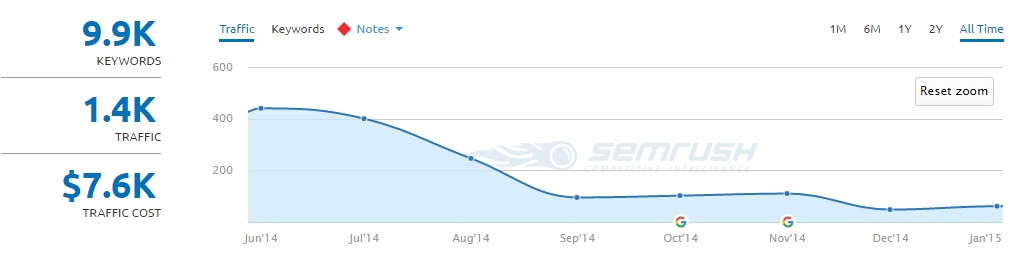 SEMRush traffic chart showing traffic drop