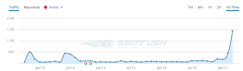 SEMRush traffic chart showing recovery in traffic